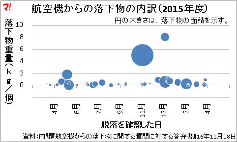 航空機からの落下物の内訳(2015年度)