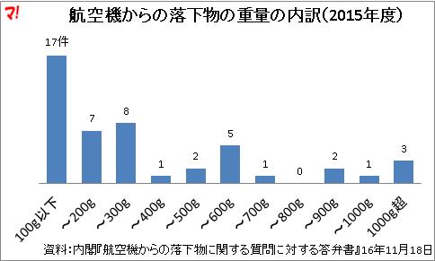 航空機からの落下物の重量の内訳(2015年度)
