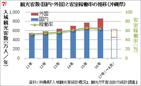 観光客数(国内・外国)と客室稼働率の推移(沖縄県)