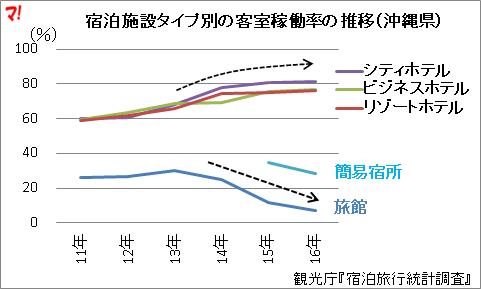 宿泊施設タイプ別の客室稼働率の推移(沖縄県)