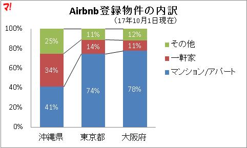 Airbnb登録物件の内訳
