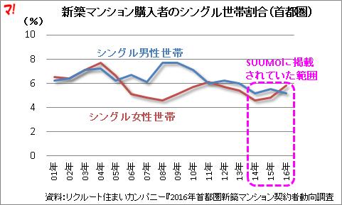 新築マンション購入者のシングル世帯割合(首都圏)