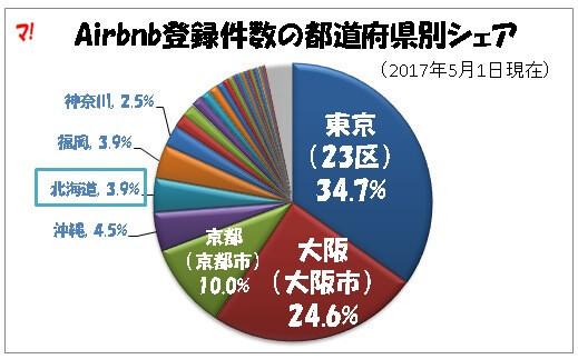札幌市内のAirbnb登録件数、約1千件