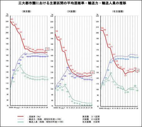 主要区間の平均混雑率の推移