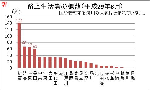 路上生活者の概数(平成29年8月)