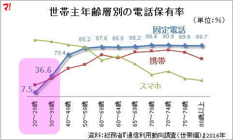世帯主年齢層別の電話保有率