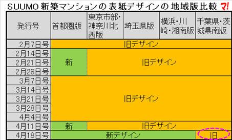 関東エリアの地域版5種類の表紙デザイン
