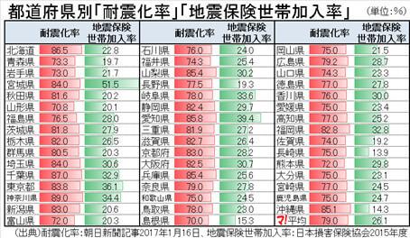 日本損害保険協会のデータ