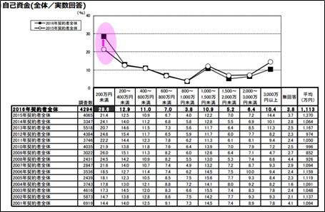 200万円未満」が2015年から7ポイント増加