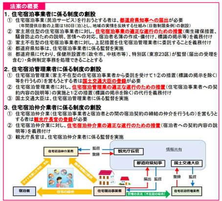 「住宅宿泊事業法案」を閣議決定>概要 | 観光庁