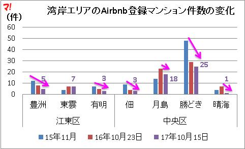 湾岸エリアのAirbnb登録マンション件数の変化
