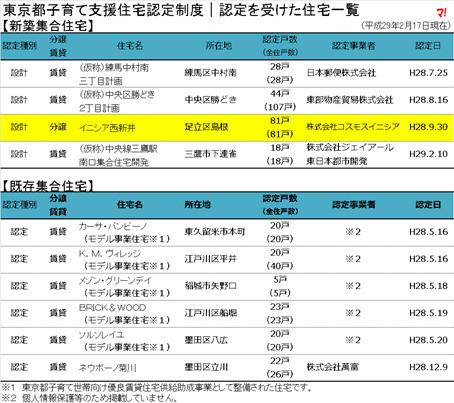 東京都子育て支援住宅認定
