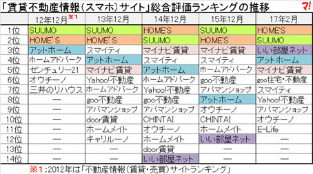 売買・賃貸サイトともにSUUMOとHOME'Sが1位2位を独占