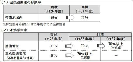 2025年防災都市づくり推進計画(改定)|東京都都市整備局