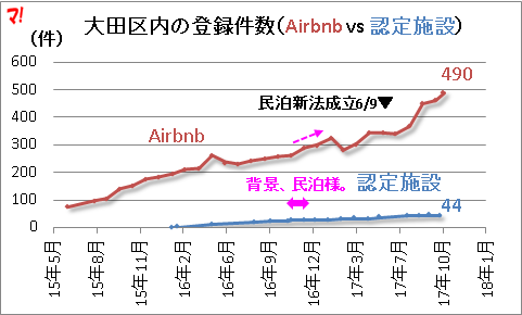 大田区内の登録件数(Airbnb vs 認定施設)