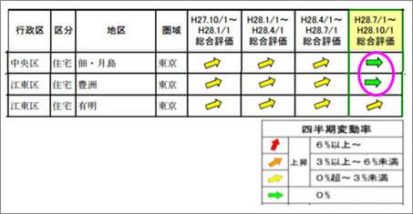 東京圏地価