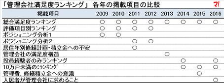 第1回目(2009年)からの変遷をグラフ化