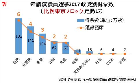 衆議院議員選挙2017 政党別得票数 (比例東京ブロック 定数17)