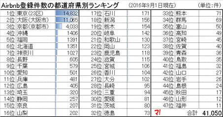 神奈川県は全国ランキング7位