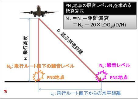 「PN1地点」の騒音レベルを求める概算式