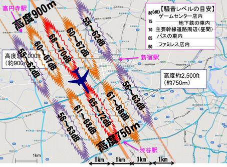 高度900m~750m地点の騒音レベル