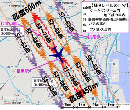 高度600m~450m地点の騒音レベル