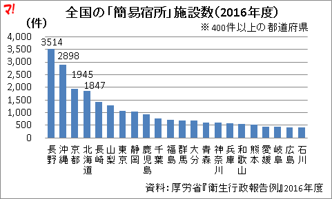 全国の「簡易宿所」施設数(2016年度)