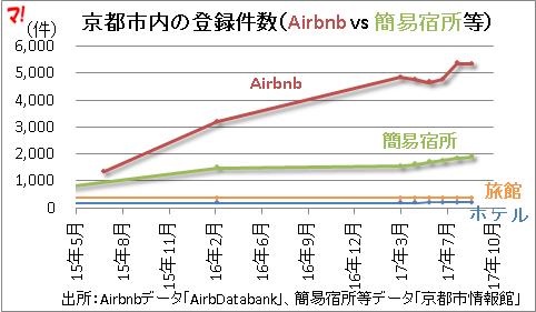 京都市内の登録件数(Airbnb vs 簡易宿所等)