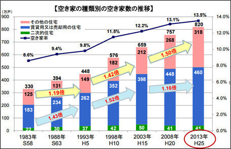 空き家の総数は、この10年で1.2倍