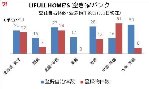 LIFULL HOME'S 空き家バンク