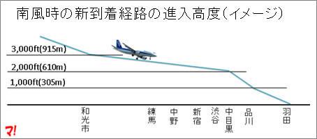 南風時の新飛行ルートの高度と通過する自治体の概略の位置