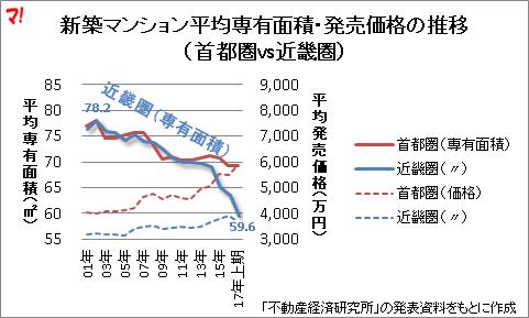 新築マンション平均専有面積・発売価格の推移 (首都圏vs近畿圏)