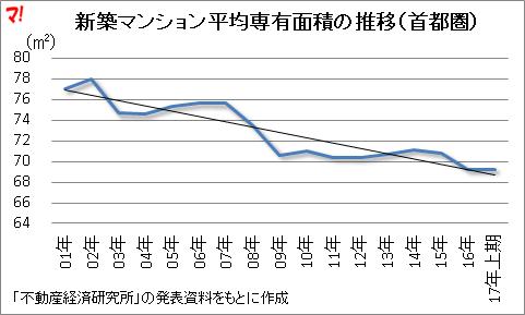新築マンション平均専有面積の推移(首都圏)