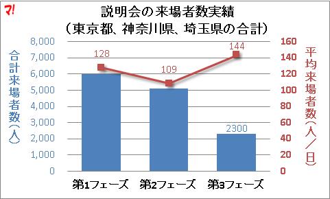 説明会の来場者数実績 (東京都、神奈川県、埼玉県の合計)