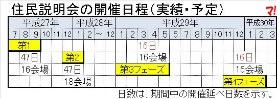 住民説明会の開催日程(実績・予定)