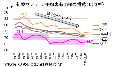 新築マンション平均専有面積の推移(1都3県)