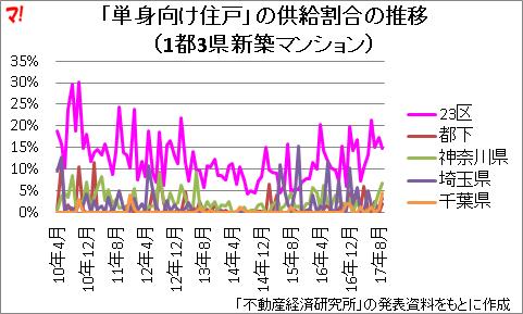 「単身向け住戸」の供給割合の推移 (1都3県新築マンション)