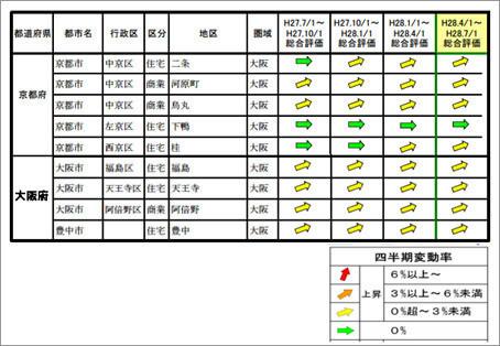 大阪圏の地価動向