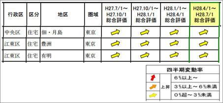 東京圏の約 9 割の地区が上昇