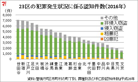 23区の犯罪発生状況に係る認知件数(2016年)
