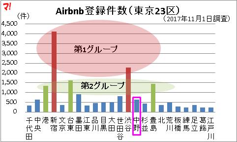 Airbnb登録件数(東京23区)
