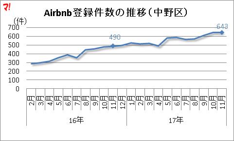 Airbnb登録件数の推移(中野区)