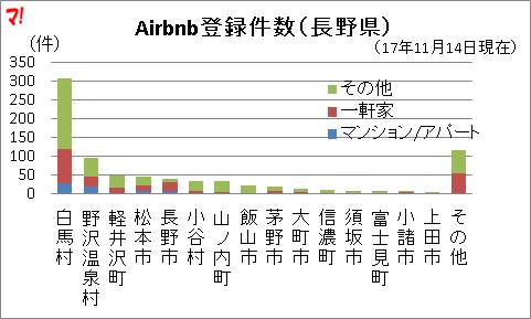 Airbnb登録件数(長野県)