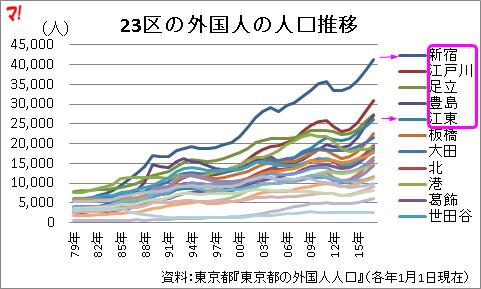 23区の外国人の人口推移