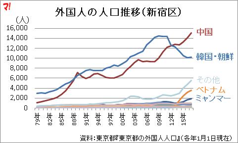 外国人の人口推移(新宿区)