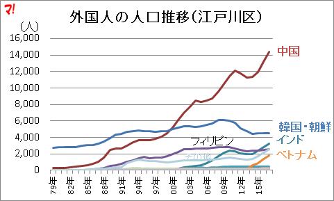 外国人の人口推移(江戸川区)
