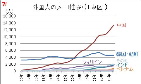 外国人の人口推移(江東区 )