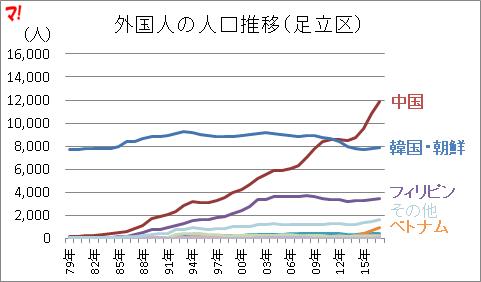 外国人の人口推移(足立区)