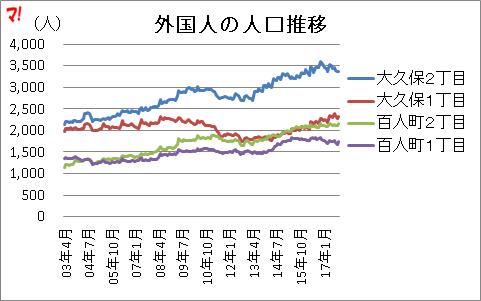 外国人の人口推移