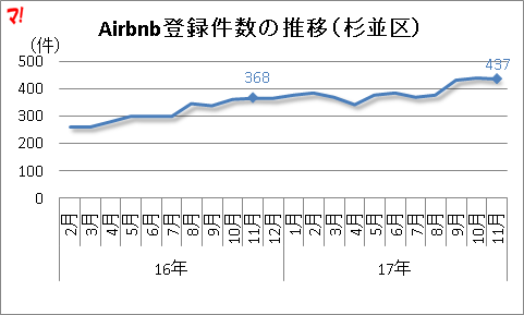 Airbnb登録件数の推移(杉並区)